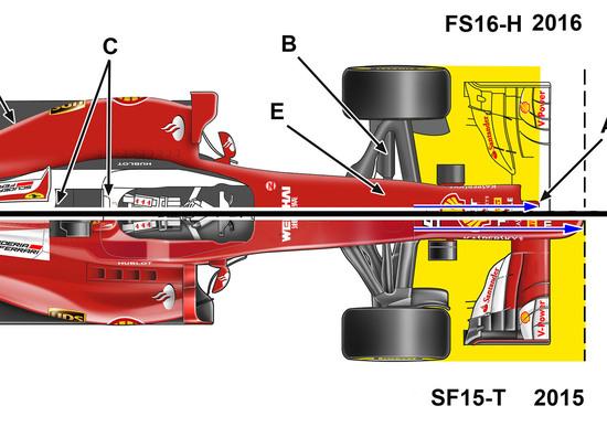 Formula 1, Ferrari SF16-H: ecco le novità tecniche