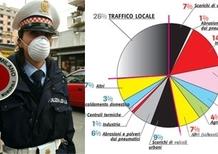 Blocchi del traffico davvero utili? Tutto quello che non vi dicono